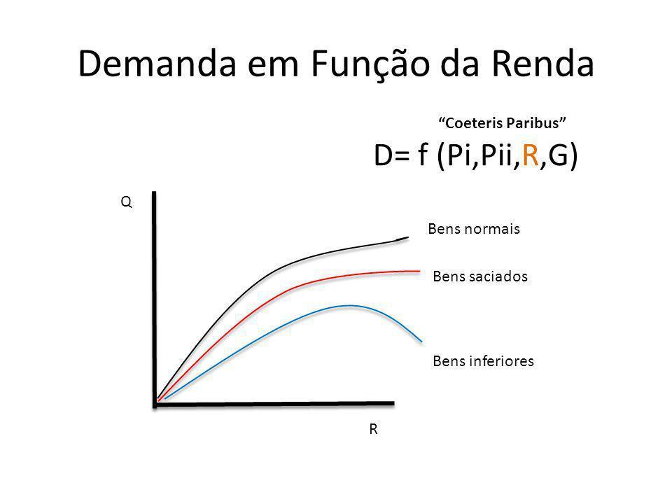Demanda em Função da Renda Q R D= f (Pi,Pii,R,G) Bens normais Bens saciados Bens inferiores Coeteris Paribus