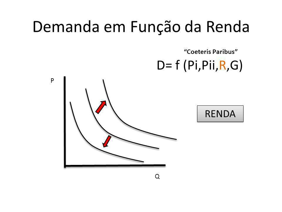 Exemplo : redução da renda Produto A P1= 1000 Produto B P2=500 Renda = 6000 R/P1 6000/1000 = 6 unidades R/P2 6000/500 = 12 unidades Q2 Q1 C1 C2 R/P1 R/P2 C3 R/P2 R/P1