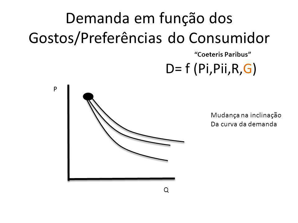 Restrição Orçamentária e a variação dos preços Q2 Q1 C1 C2 R/P1 C3 R/P2 R/P1