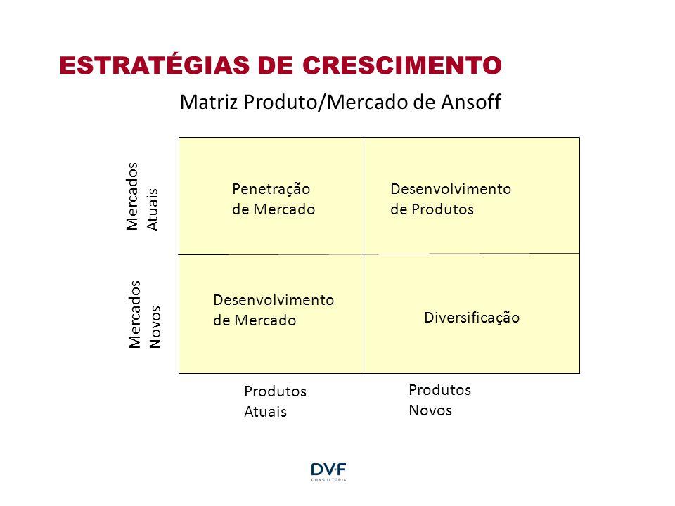 ESTRATÉGIAS DE CRESCIMENTO Penetração de Mercado Desenvolvimento de Produtos Desenvolvimento de Mercado Diversificação Produtos Atuais Produtos Novos