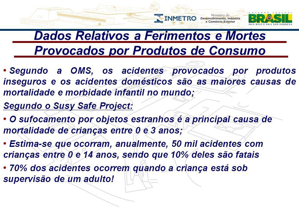 Dados Relativos a Ferimentos e Mortes Provocados por Produtos de Consumo Segundo a OMS, os acidentes provocados por produtos inseguros e os acidentes