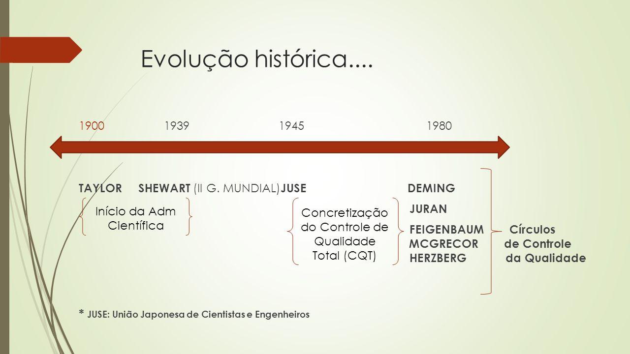 Evolução histórica.... 1900 1939 1945 1980 TAYLOR SHEWART (II G. MUNDIAL) JUSE DEMING JURAN FEIGENBAUM Círculos MCGRECOR de Controle HERZBERG da Quali