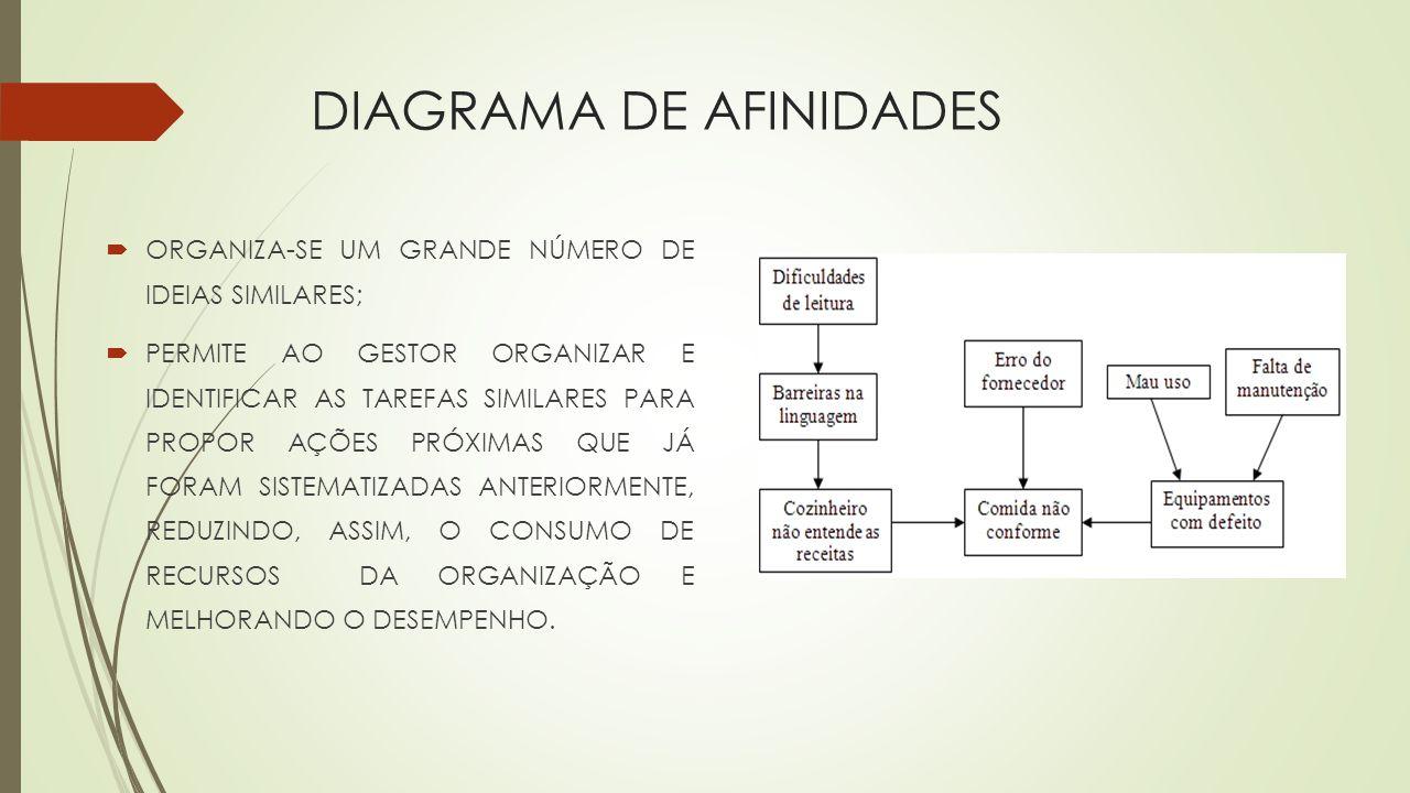 DIAGRAMA DE AFINIDADES ORGANIZA-SE UM GRANDE NÚMERO DE IDEIAS SIMILARES; PERMITE AO GESTOR ORGANIZAR E IDENTIFICAR AS TAREFAS SIMILARES PARA PROPOR AÇ