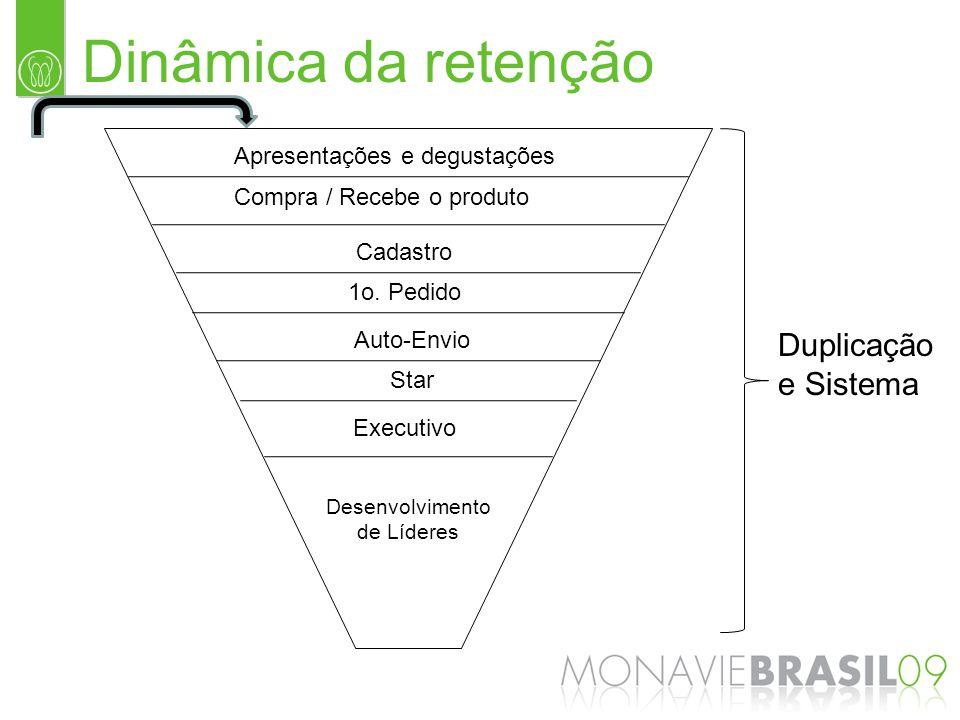 Dinâmica da retenção Apresentações e degustações Compra / Recebe o produto Cadastro 1o. Pedido Auto-Envio Star Executivo Desenvolvimento de Líderes Du