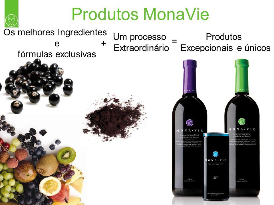 Produtos MonaVie Os melhores Ingredientes e fórmulas exclusivas Um processo Extraordinário Produtos Excepcionais e únicos + =