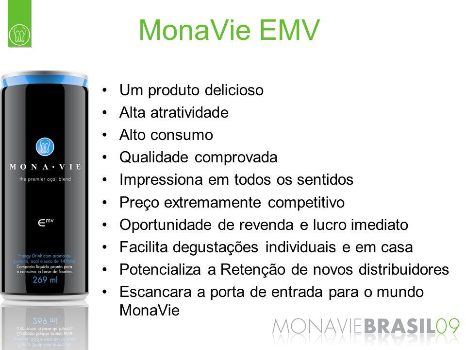 Um produto delicioso Alta atratividade Alto consumo Qualidade comprovada Impressiona em todos os sentidos Preço extremamente competitivo Oportunidade