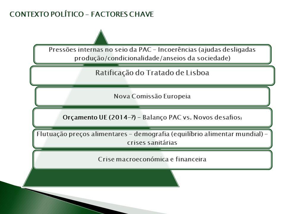 CONTEXTO POLÍTICO – FACTORES CHAVE Pressões internas no seio da PAC – Incoerências (ajudas desligadas produção/condicionalidade/anseios da sociedade)