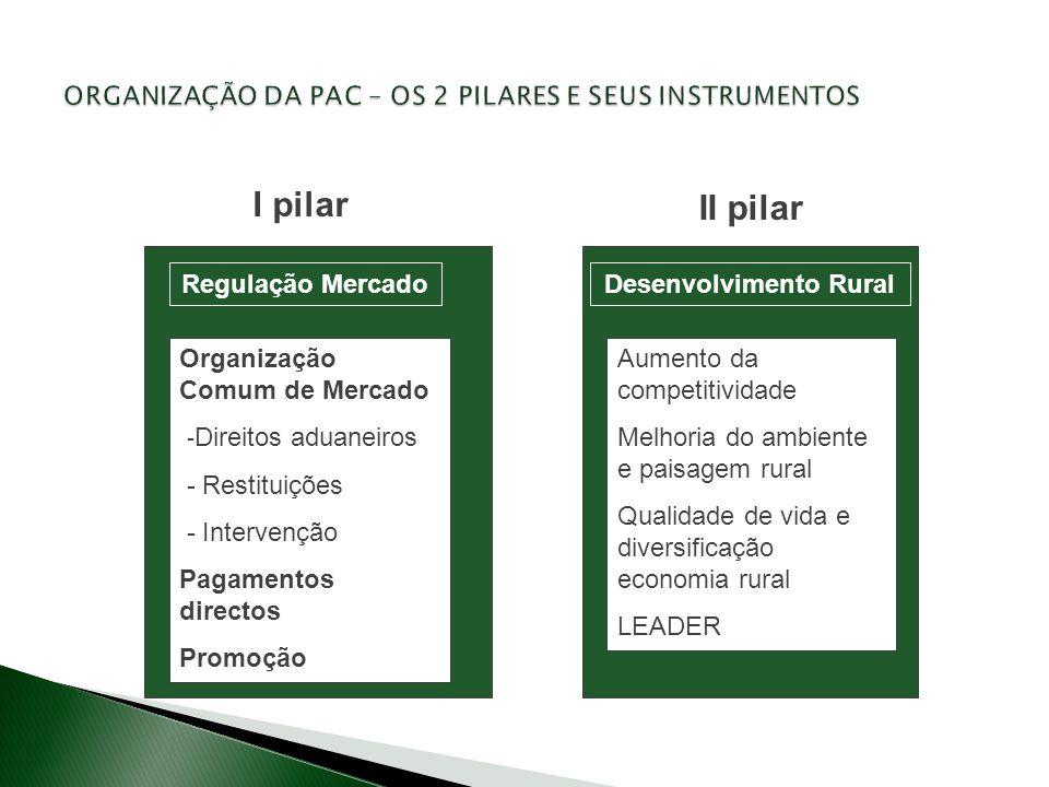 Regulação MercadoDesenvolvimento Rural I pilar II pilar Organização Comum de Mercado - Direitos aduaneiros - Restituições - Intervenção Pagamentos dir