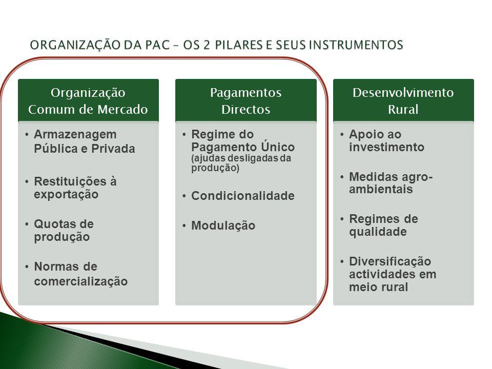 . Organização Comum de Mercado Armazenagem Pública e Privada Restituições à exportação Quotas de produção Normas de comercialização Pagamentos Directo