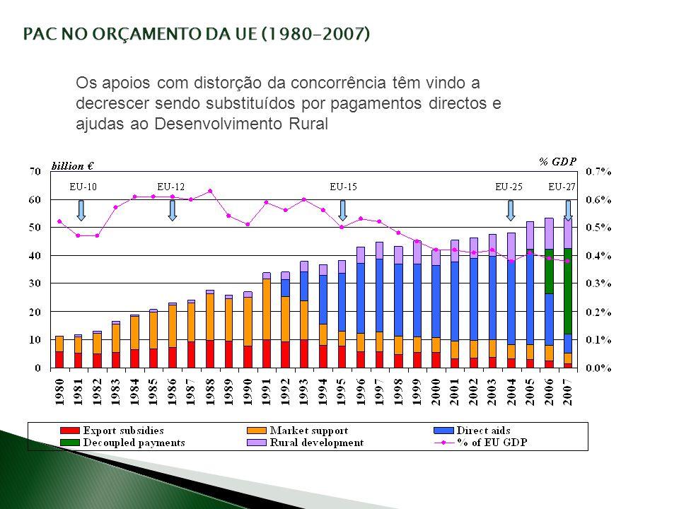 PAC NO ORÇAMENTO DA UE (1980-2007) Os apoios com distorção da concorrência têm vindo a decrescer sendo substituídos por pagamentos directos e ajudas a