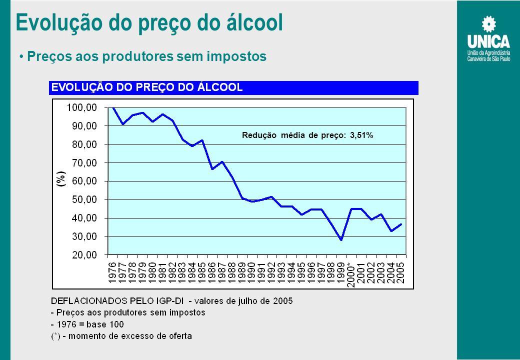 Evolução do preço do álcool Preços aos produtores sem impostos Redução média de preço: 3,51%