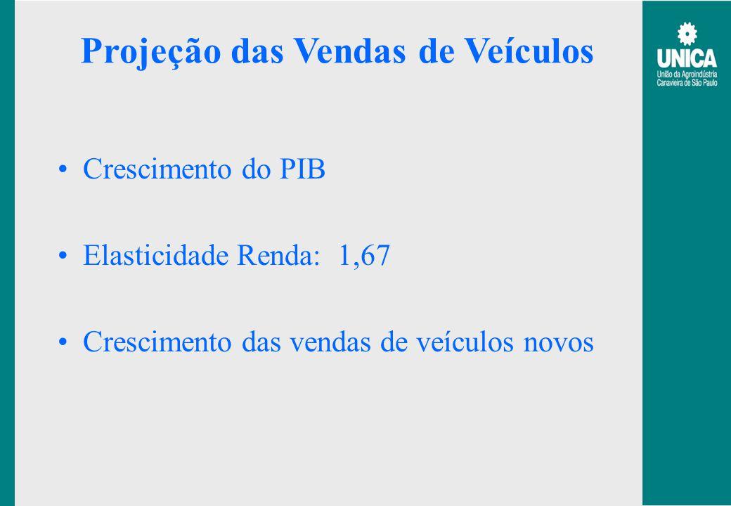 Projeção das Vendas de Veículos Crescimento do PIB Elasticidade Renda: 1,67 Crescimento das vendas de veículos novos