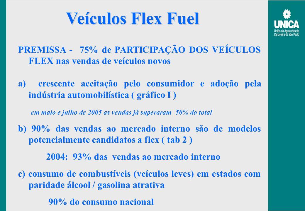 Veículos Flex Fuel PREMISSA - 75% de PARTICIPAÇÃO DOS VEÍCULOS FLEX nas vendas de veículos novos a) crescente aceitação pelo consumidor e adoção pela