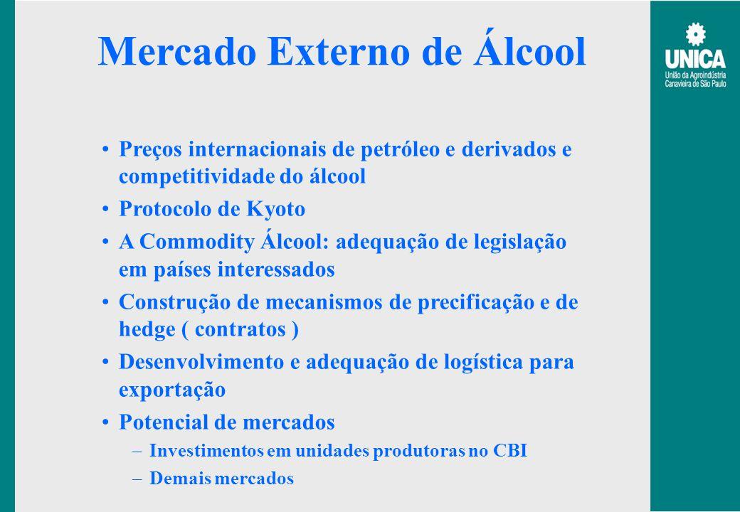 Mercado Externo de Álcool Preços internacionais de petróleo e derivados e competitividade do álcool Protocolo de Kyoto A Commodity Álcool: adequação d