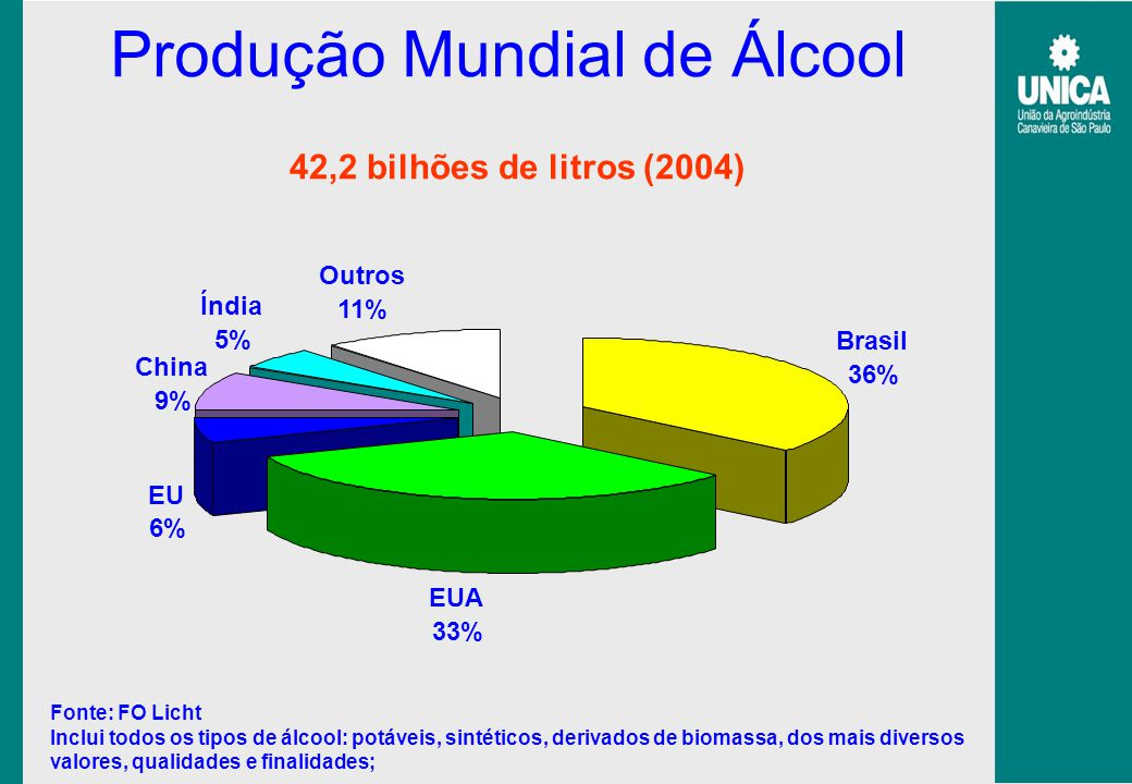 Produção Mundial de Álcool Fonte: FO Licht Inclui todos os tipos de álcool: potáveis, sintéticos, derivados de biomassa, dos mais diversos valores, qu