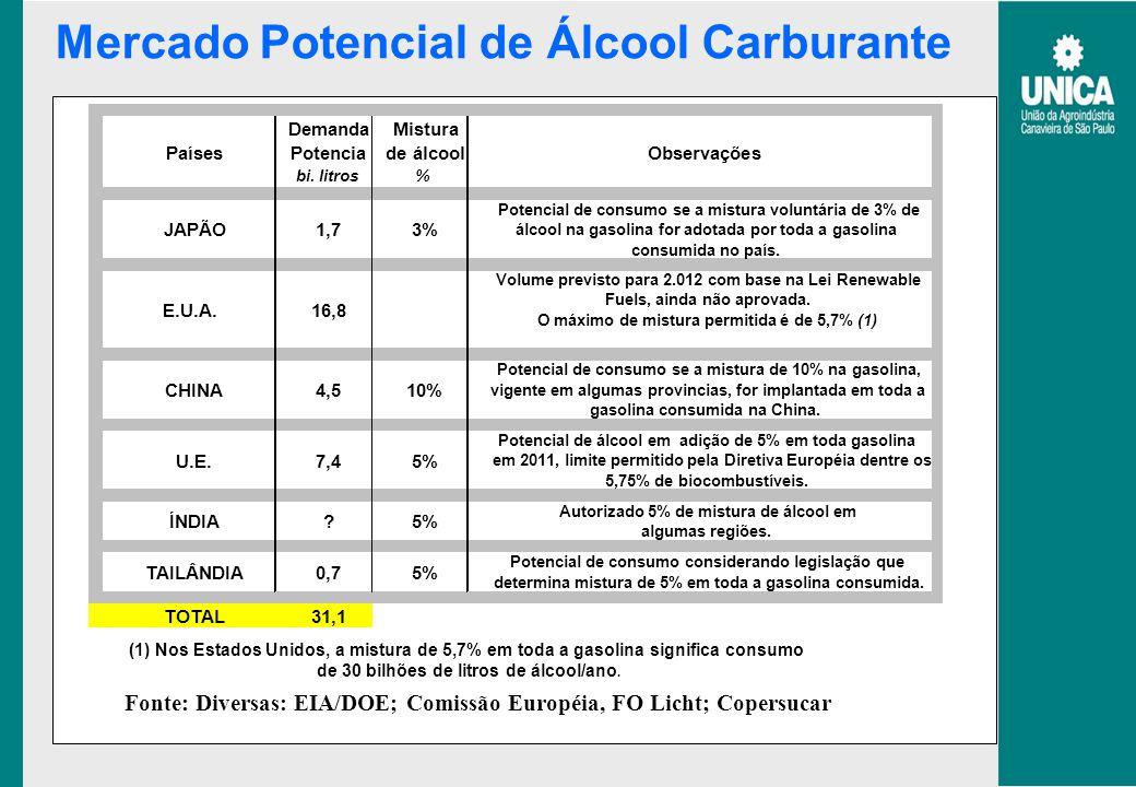 Fonte: Diversas: EIA/DOE; Comissão Européia, FO Licht; Copersucar Mercado Potencial de Álcool Carburante DemandaMistura PaísesPotenciade álcoolObserva