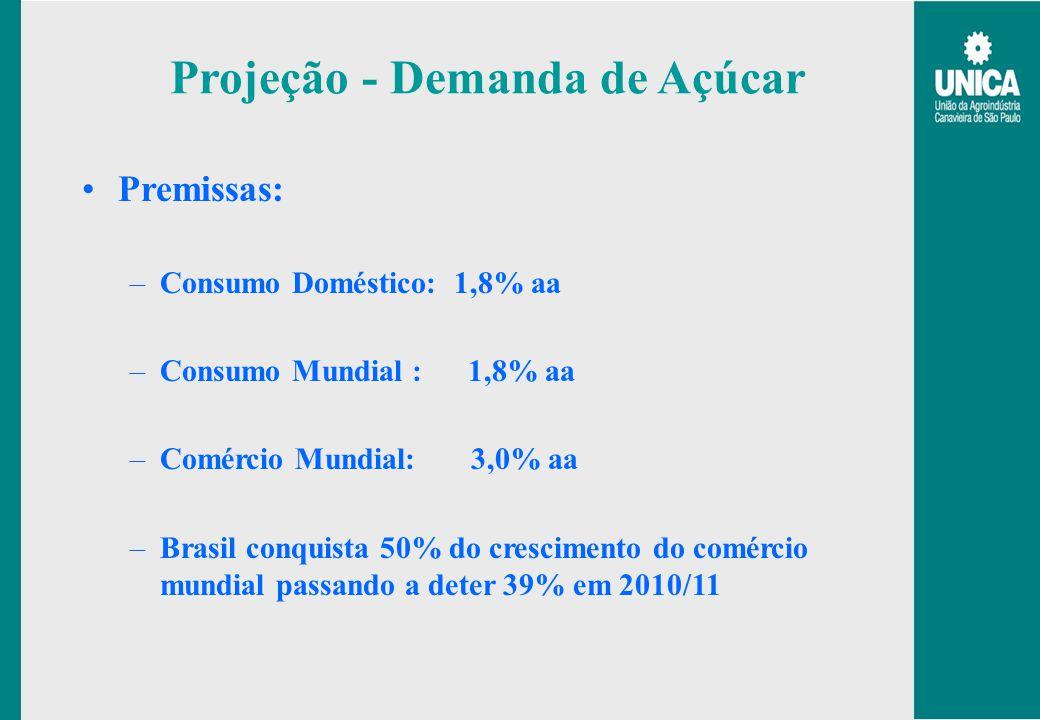 Projeção - Demanda de Açúcar Premissas: –Consumo Doméstico: 1,8% aa –Consumo Mundial : 1,8% aa –Comércio Mundial: 3,0% aa –Brasil conquista 50% do cre