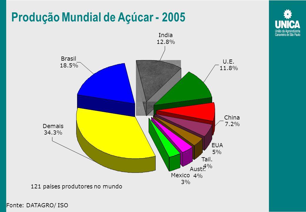 Produção Mundial de Açúcar - 2005 121paísesprodutoresnomundo Fonte: DATAGRO/ ISO EUA 5% Tail. 4% Austr. 4% Mexico 3% Brasil 18.5% Demais 34.3% China 7