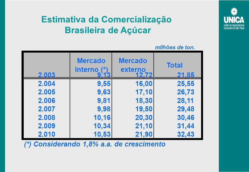Estimativa da Comercialização Brasileira de Açúcar milhões de ton. Mercado Interno (*) Mercado externo Total 2.0039,1312,7221,85 2.0049,5516,0025,55 2