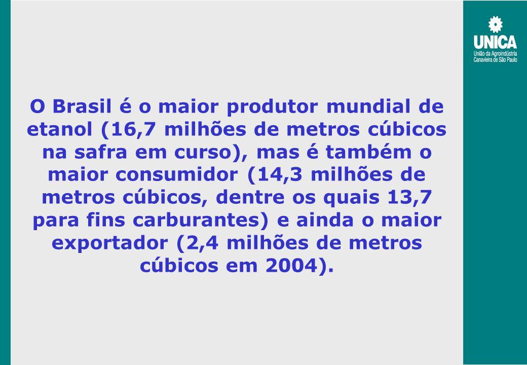O Brasil é o maior produtor mundial de etanol (16,7 milhões de metros cúbicos na safra em curso), mas é também o maior consumidor (14,3 milhões de met
