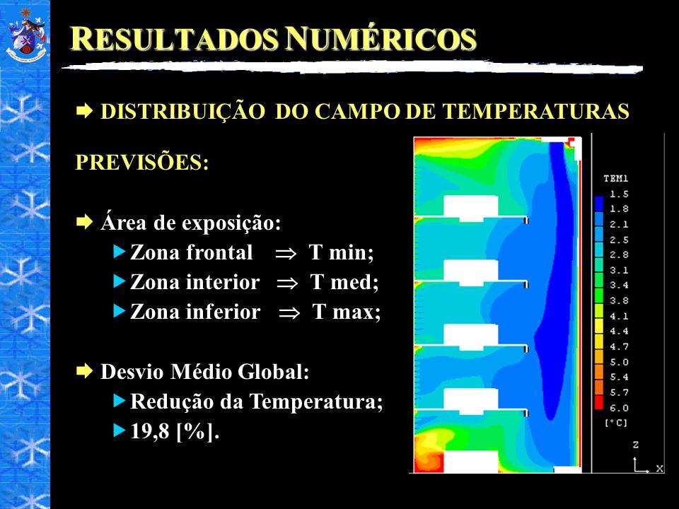 R ESULTADOS N UMÉRICOS DISTRIBUIÇÃO DO CAMPO DE TEMPERATURAS PREVISÕES: Área de exposição: Zona frontal T min; Zona interior T med; Zona inferior T ma