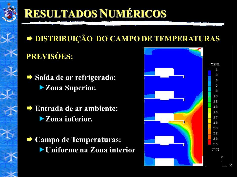 R ESULTADOS N UMÉRICOS DISTRIBUIÇÃO DO CAMPO DE TEMPERATURAS PREVISÕES: Saída de ar refrigerado: Zona Superior. Entrada de ar ambiente: Zona inferior.
