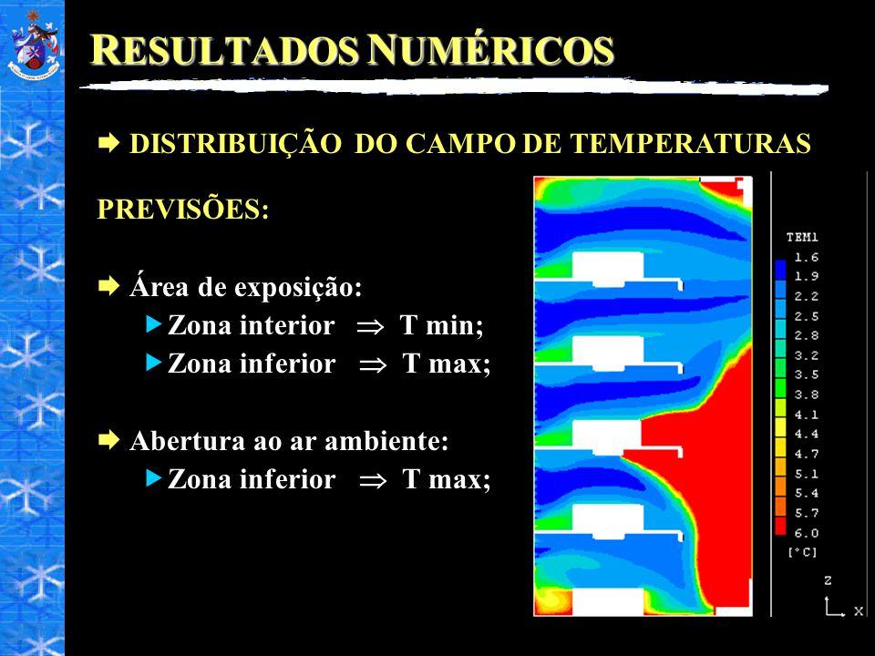 R ESULTADOS N UMÉRICOS DISTRIBUIÇÃO DO CAMPO DE TEMPERATURAS PREVISÕES: Área de exposição: Zona interior T min; Zona inferior T max; Abertura ao ar am