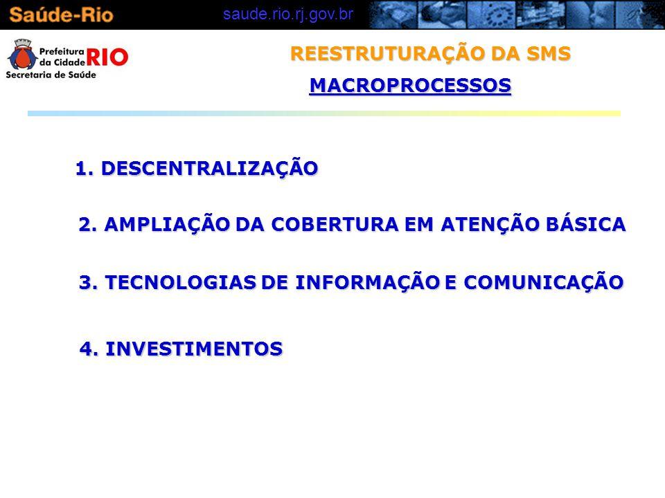 saude.rio.rj.gov.brMACROPROCESSOS 3. TECNOLOGIAS DE INFORMAÇÃO E COMUNICAÇÃO 4. INVESTIMENTOS 2. AMPLIAÇÃO DA COBERTURA EM ATENÇÃO BÁSICA 1. DESCENTRA