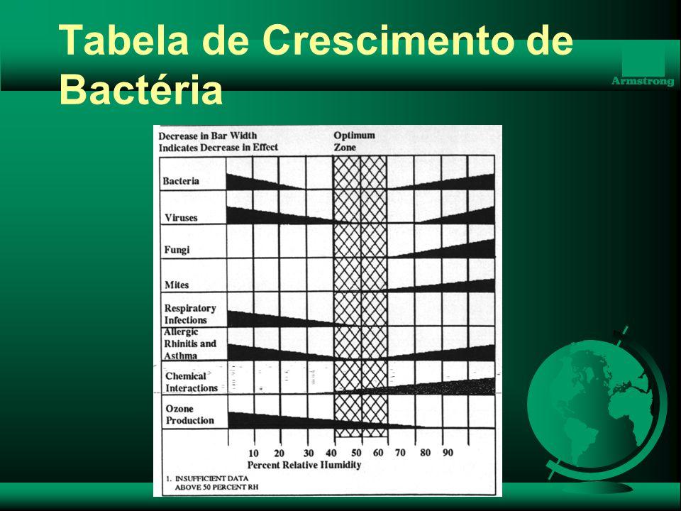 Tabela de Crescimento de Bactéria
