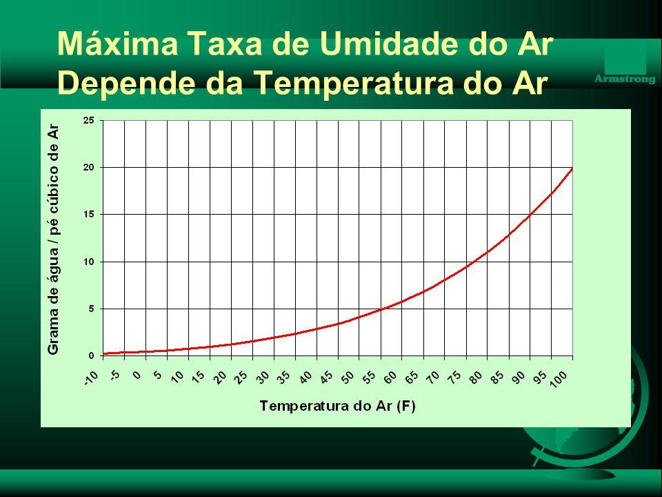Máxima Taxa de Umidade do Ar Depende da Temperatura do Ar