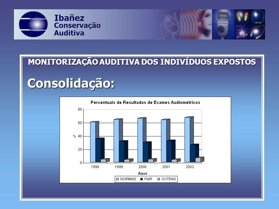 MONITORIZAÇÃO AUDITIVA DOS INDIVÍDUOS EXPOSTOS Consolidação: Consolidação: