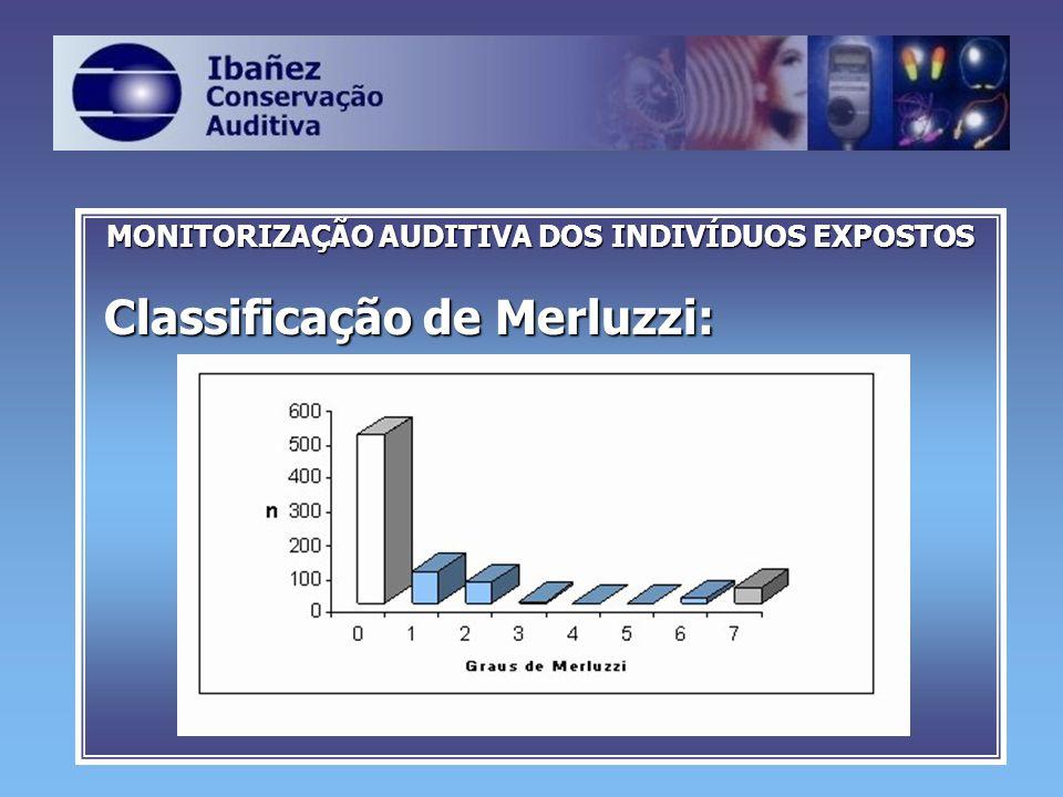 MONITORIZAÇÃO AUDITIVA DOS INDIVÍDUOS EXPOSTOS Classificação de Merluzzi: Classificação de Merluzzi: