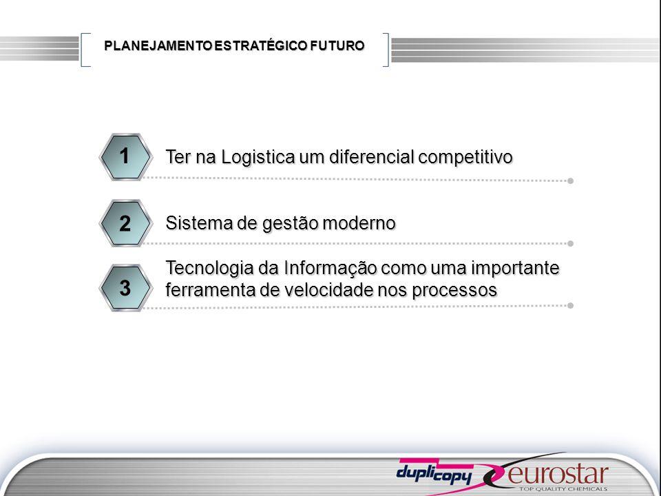PLANEJAMENTO ESTRATÉGICO FUTURO Ter na Logistica um diferencial competitivo 1 Sistema de gestão moderno 2 Tecnologia da Informação como uma importante
