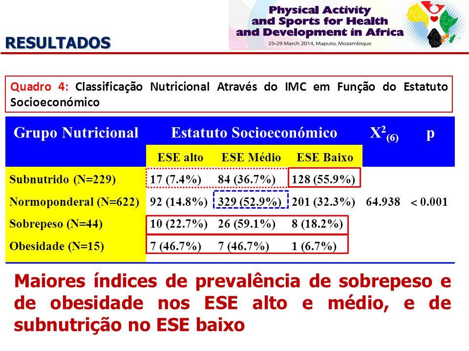 RESULTADOS Quadro 4: Classificação Nutricional Através do IMC em Função do Estatuto Socioeconómico Grupo NutricionalEstatuto SocioeconómicoX 2 (6) p E