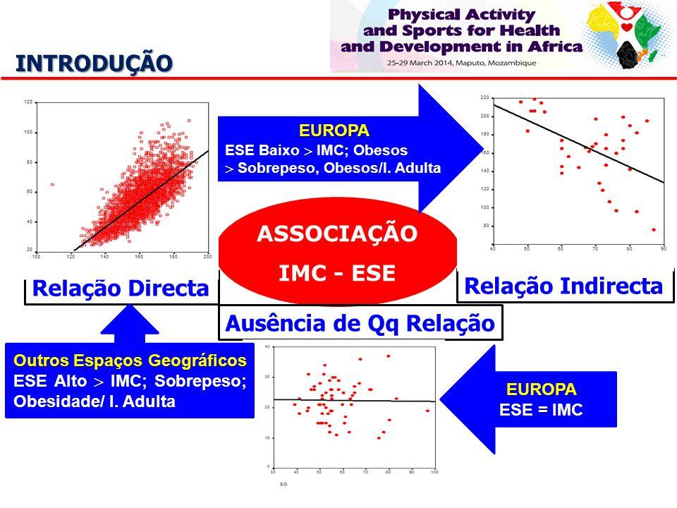 ASSOCIAÇÃO IMC - ESE INTRODUÇÃO Relação Directa Relação Indirecta Ausência de Qq Relação EUROPA ESE Baixo IMC; Obesos Sobrepeso, Obesos/I. Adulta EURO