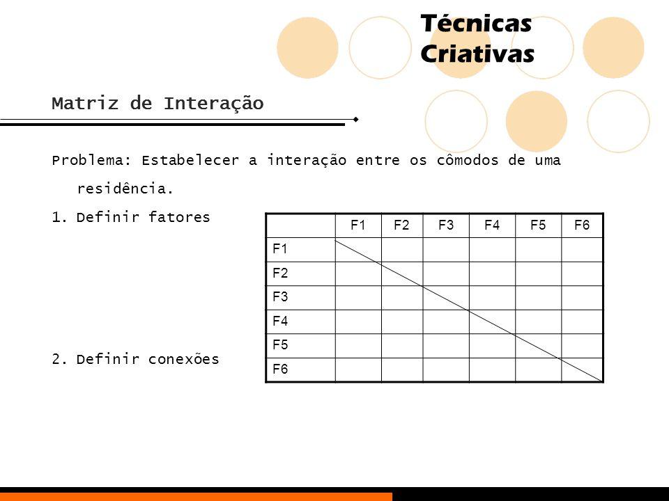 Técnicas Criativas Matriz de Interação Problema: Estabelecer a interação entre os cômodos de uma residência. 1.Definir fatores 2.Definir conexões F1F2