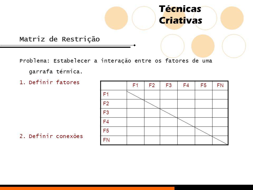 Técnicas Criativas Matriz de Restrição Problema: Estabelecer a interação entre os fatores de uma garrafa térmica. 1.Definir fatores 2.Definir conexões