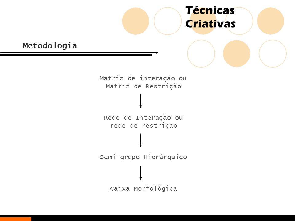 Técnicas Criativas Metodologia Matriz de interação ou Matriz de Restrição Rede de Interação ou rede de restrição Semi-grupo Hierárquico Caixa Morfológ