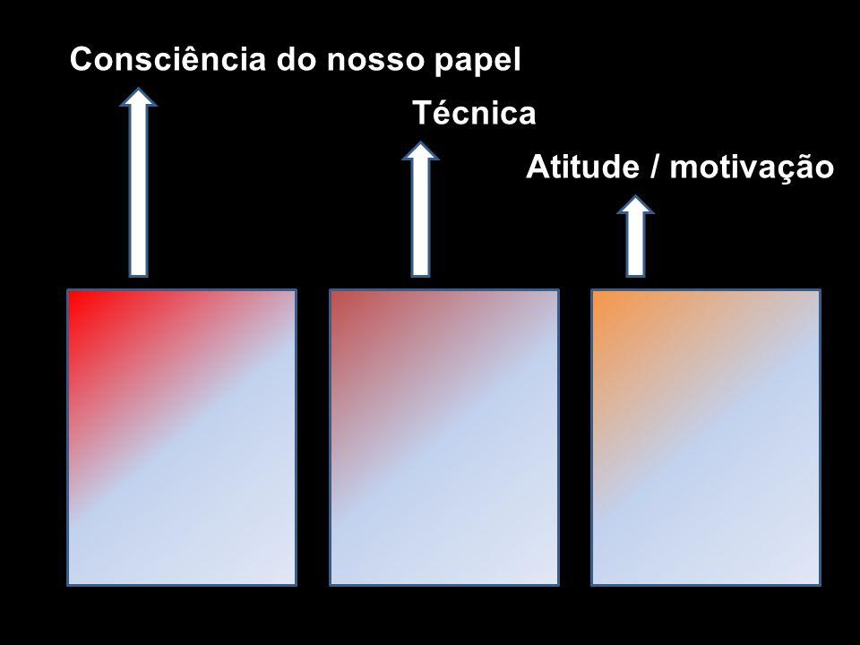Consciência do nosso papel Atitude / motivação Técnica