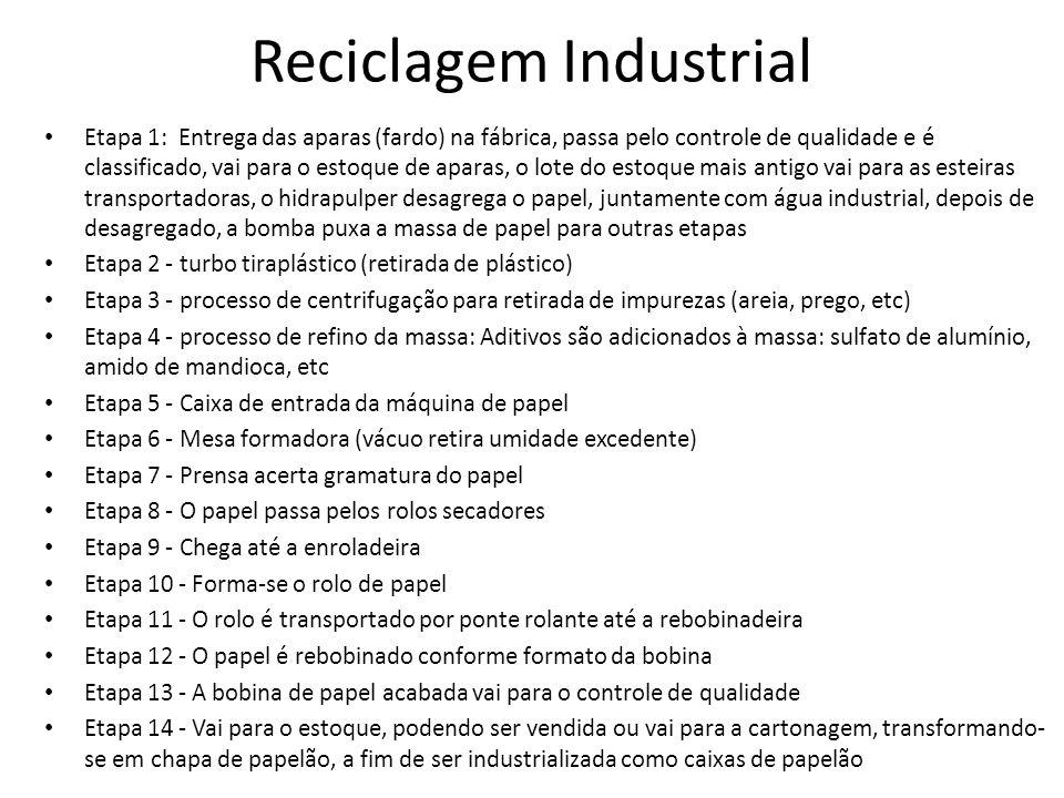 Reciclagem Industrial Etapa 1: Entrega das aparas (fardo) na fábrica, passa pelo controle de qualidade e é classificado, vai para o estoque de aparas,