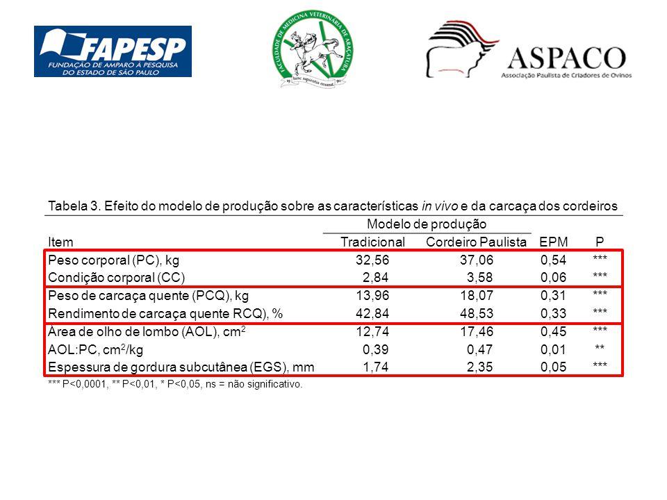 Tabela 3. Efeito do modelo de produção sobre as características in vivo e da carcaça dos cordeiros Item Modelo de produção EPMP TradicionalCordeiro Pa