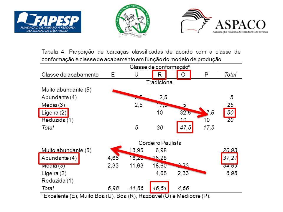 Tabela 4. Proporção de carcaças classificadas de acordo com a classe de conformação e classe de acabamento em função do modelo de produção Classe de a