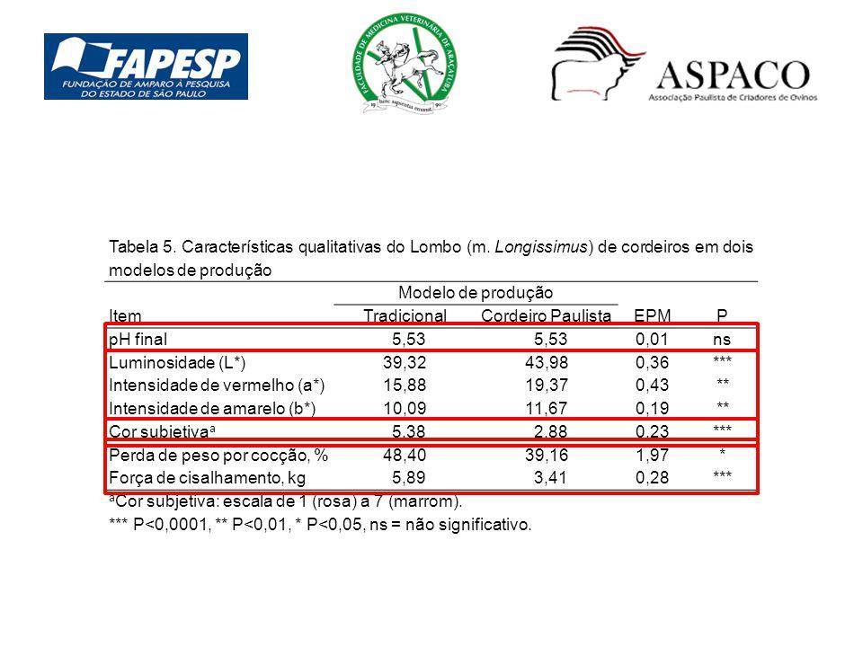 Tabela 5. Características qualitativas do Lombo (m. Longissimus) de cordeiros em dois modelos de produção Item Modelo de produção TradicionalCordeiro