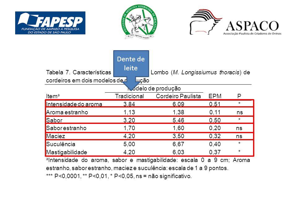 Tabela 7. Características sensoriais do Lombo (M. Longissiumus thoracis) de cordeiros em dois modelos de produção Item a Modelo de produção Tradiciona