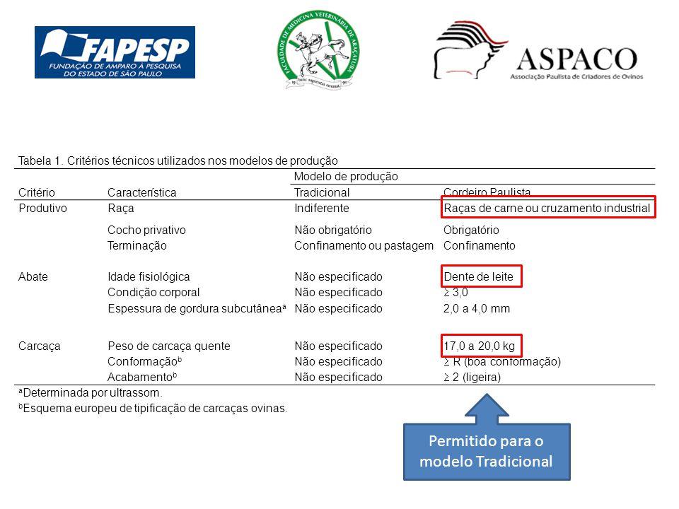 Tabela 1. Critérios técnicos utilizados nos modelos de produção CritérioCaracterística Modelo de produção TradicionalCordeiro Paulista ProdutivoRaçaIn