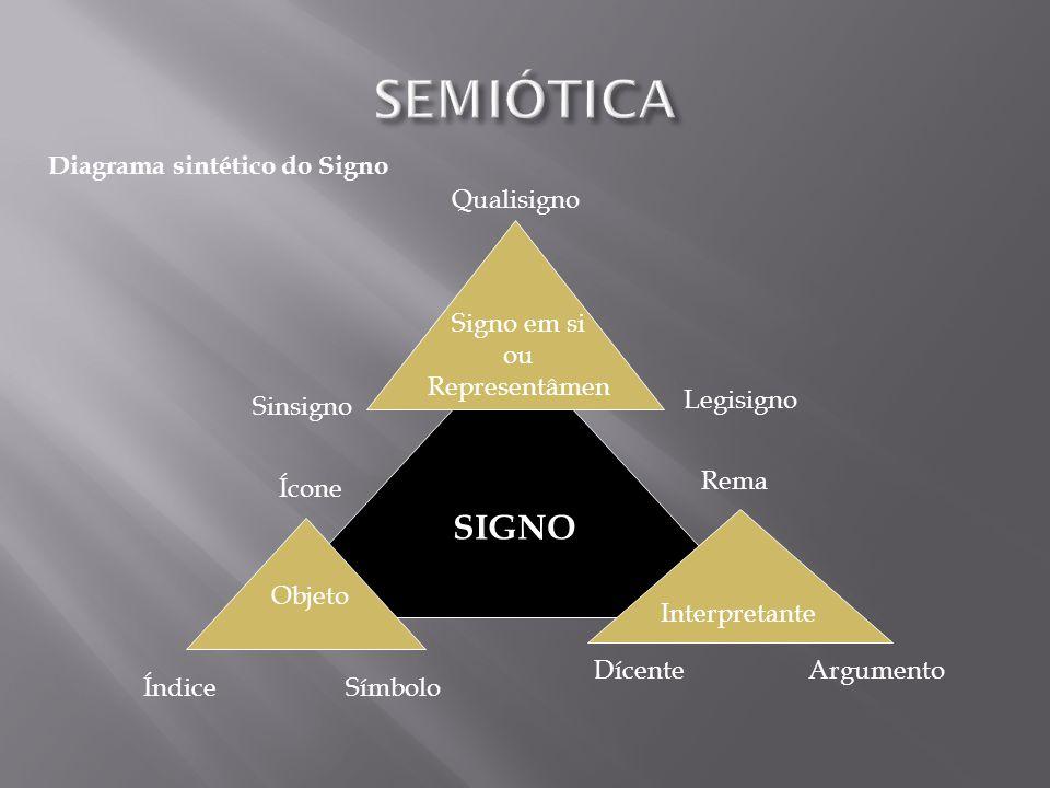 Signo em si ou Representâmen Qualisigno Sinsigno Legisigno Objeto Ícone ÍndiceSímbolo Interpretante Rema DícenteArgumento SIGNO Diagrama sintético do