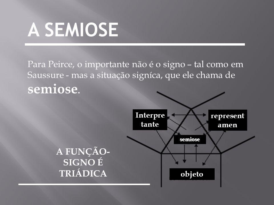 Para Peirce, o importante não é o signo – tal como em Saussure - mas a situação signíca, que ele chama de semiose. A SEMIOSE interpreta nte Interpre t