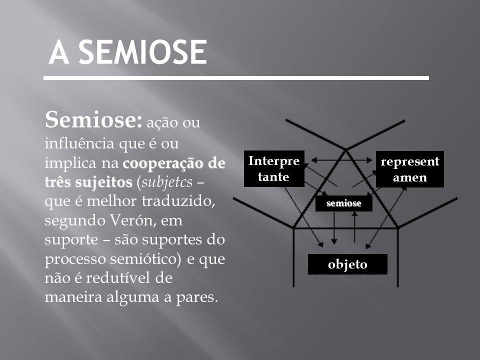 cooperação de três sujeitos Semiose: ação ou influência que é ou implica na cooperação de três sujeitos ( subjetcs – que é melhor traduzido, segundo V