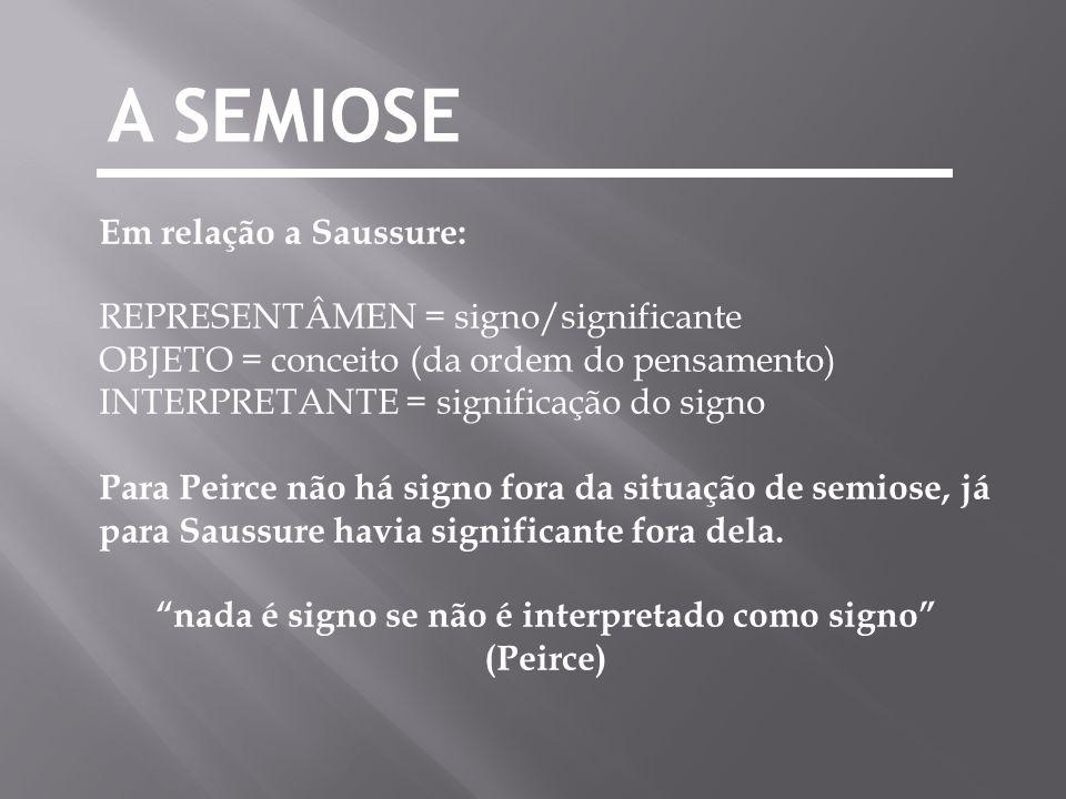 A SEMIOSE Em relação a Saussure: REPRESENTÂMEN = signo/significante OBJETO = conceito (da ordem do pensamento) INTERPRETANTE = significação do signo P