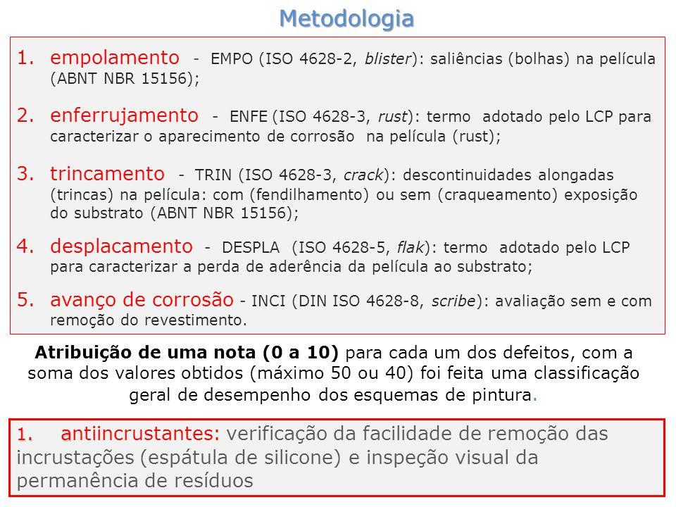 Metodologia 1.empolamento - EMPO (ISO 4628-2, blister): saliências (bolhas) na película (ABNT NBR 15156); 2.enferrujamento - ENFE (ISO 4628-3, rust):